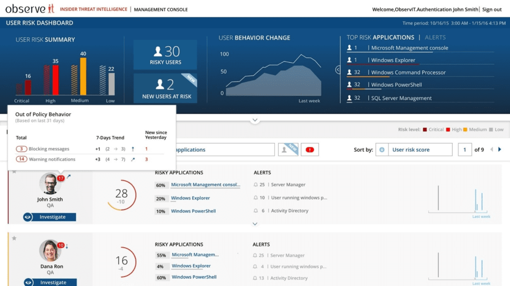 TECHWAY Proofpoint ITM ObserveIT User Risk Dashboard